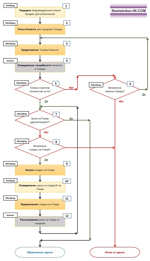 Найтонбури схема корпусов